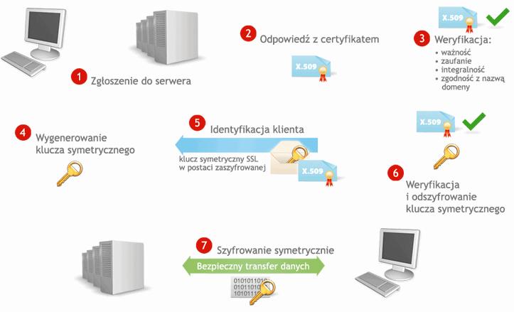 Działanie certyfikatów SSL