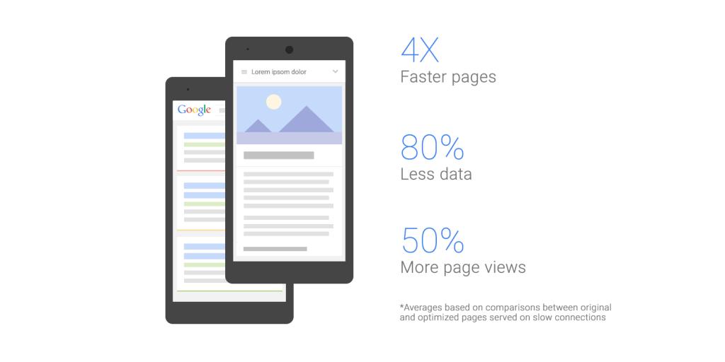 Google testuje szybsze i lżejsze strony mobilne